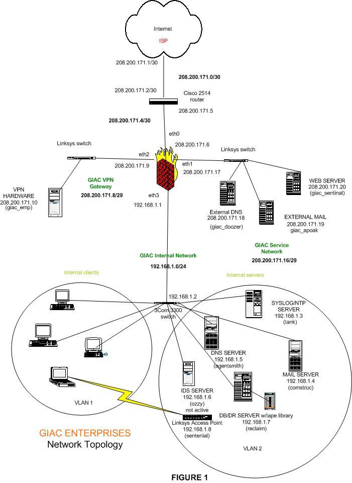 GIAC network