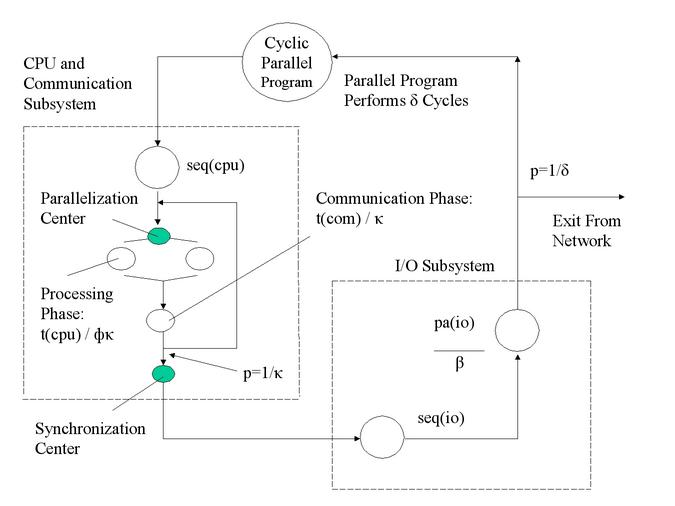 Queueing Diagram