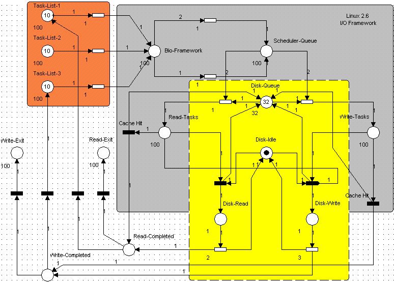 PetriNet Diagram