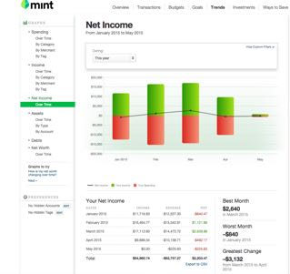 Net income from Mint